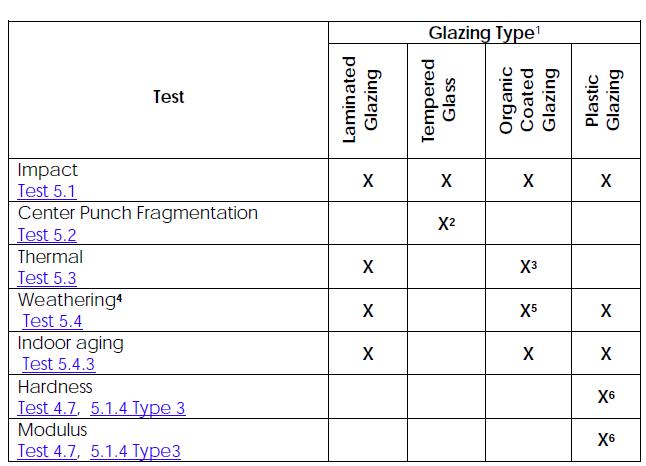 SGCC-TEST